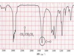 餐饮油烟浓度测量的原理、技术及应用